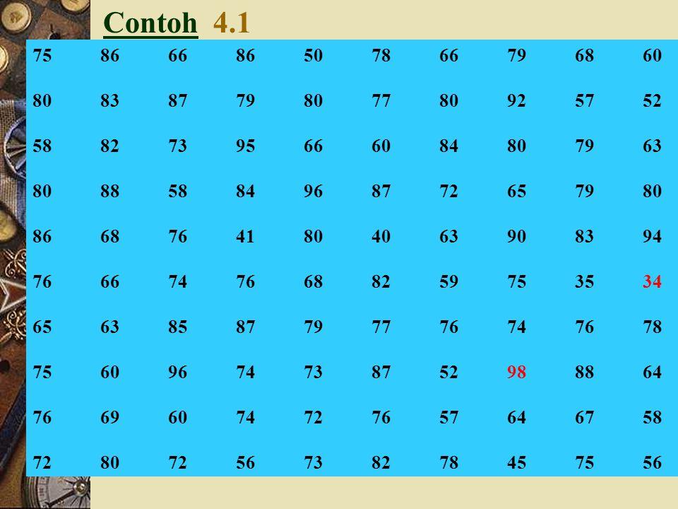 Batas Kelas ModalX (1)(2) 30 – 3934,5 40 – 4944,5 50 – 5954,5 60 – 6964,5 70 – 7974,5 80 – 8984,5 90 – 9994,5 Nilai tengah/mean = ½ (30+39) = 34,5 (M)