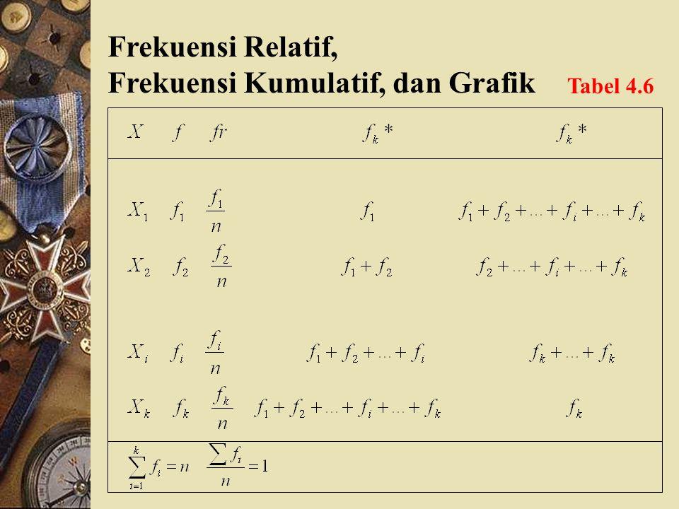 Frekuensi Relatif, Frekuensi Kumulatif, dan Grafik Selain tabel frekuensi, tabel frekuensi relatif dan kumulatif (untuk analisis grafik). Grafik berup