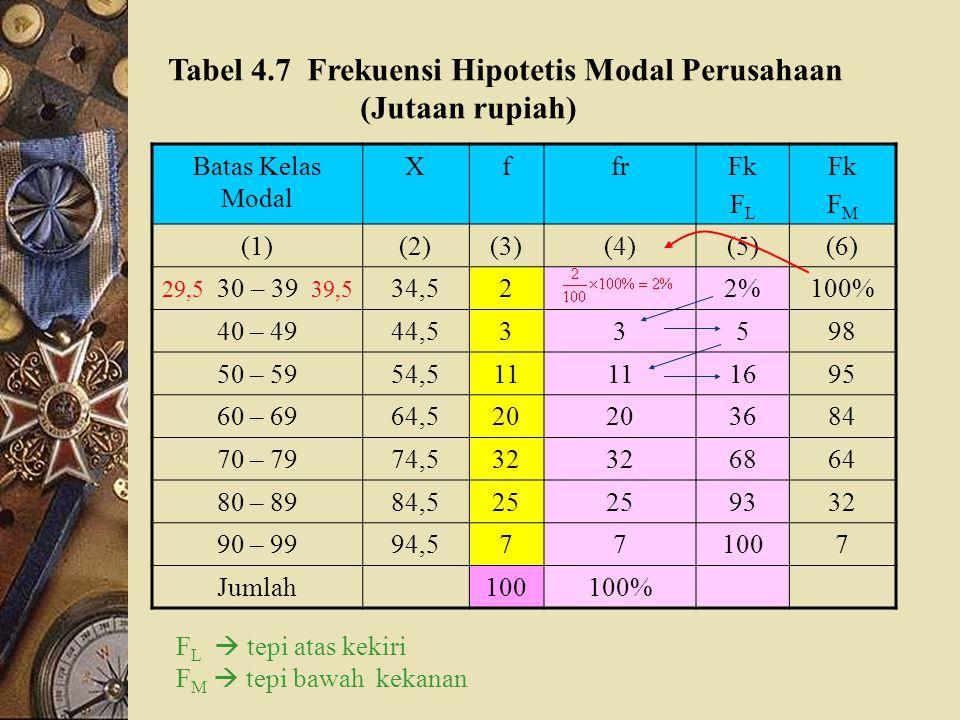 Frekuensi Relatif, Frekuensi Kumulatif, dan Grafik Tabel 4.6