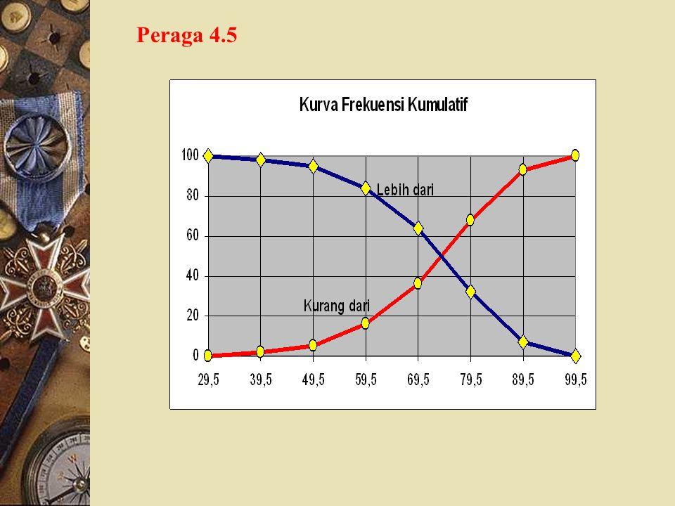 Batas Kelas Modal XffrFk F L Fk F M (1)(2)(3)(4)(5)(6) 29,5 30 – 39 39,5 34,52 2%100% 40 – 4944,533598 50 – 5954,511 1695 60 – 6964,520 3684 70 – 7974
