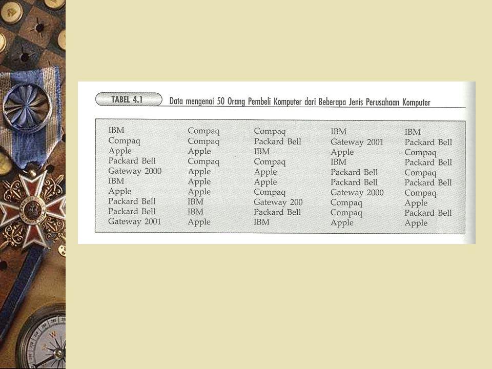 DISTRIBUSI FREKUENSI DATA KUALITATIF Data pada tabel 4.1 merupakan data kualitatif 50 orang pembeli komputer. Dari data tersebut kita kesulitan untuk