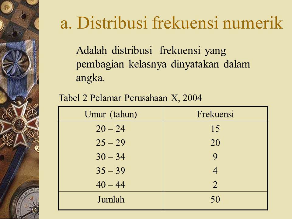 E. JENIS-JENIS DISTRIBUSI FREKUENSI 1. Distribusi Frekuensi Biasa. a. Distribusi frekuensi numerik b. Distribusi frekuensi katagori 2. Distribusi Frek