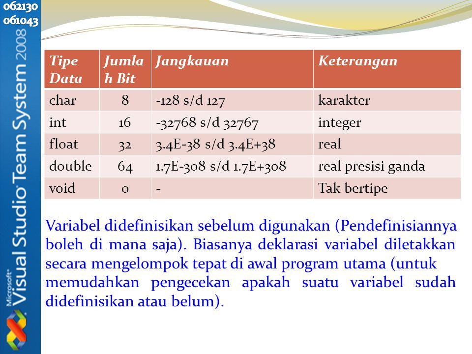 Tipe Data Jumla h Bit JangkauanKeterangan char8-128 s/d 127karakter int16-32768 s/d 32767integer float323.4E-38 s/d 3.4E+38real double641.7E-308 s/d 1