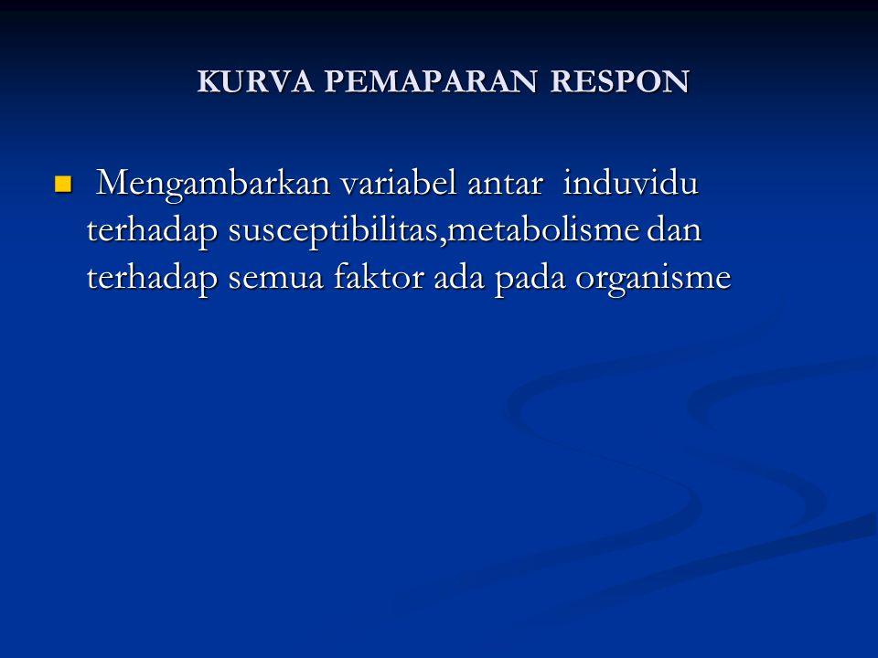 KURVA PEMAPARAN RESPON KURVA PEMAPARAN RESPON Mengambarkan variabel antar induvidu terhadap susceptibilitas,metabolisme dan terhadap semua faktor ada