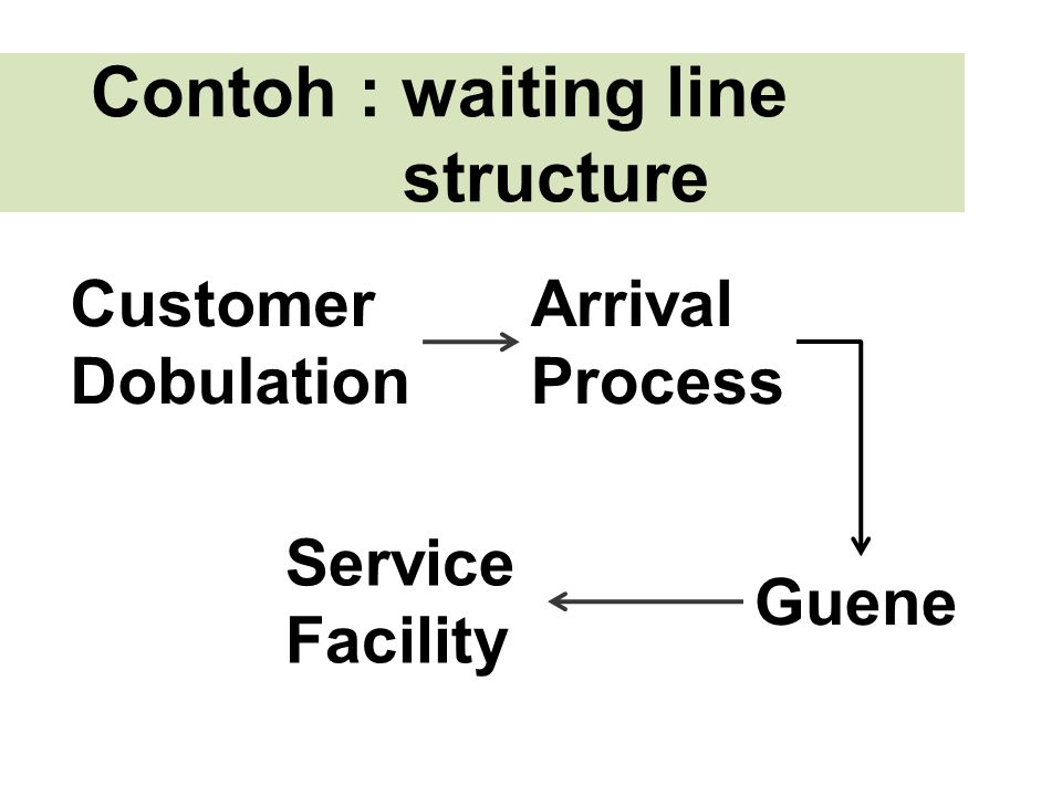Contoh : waiting line structure Customer Dobulation Arrival Process Guene Service Facility