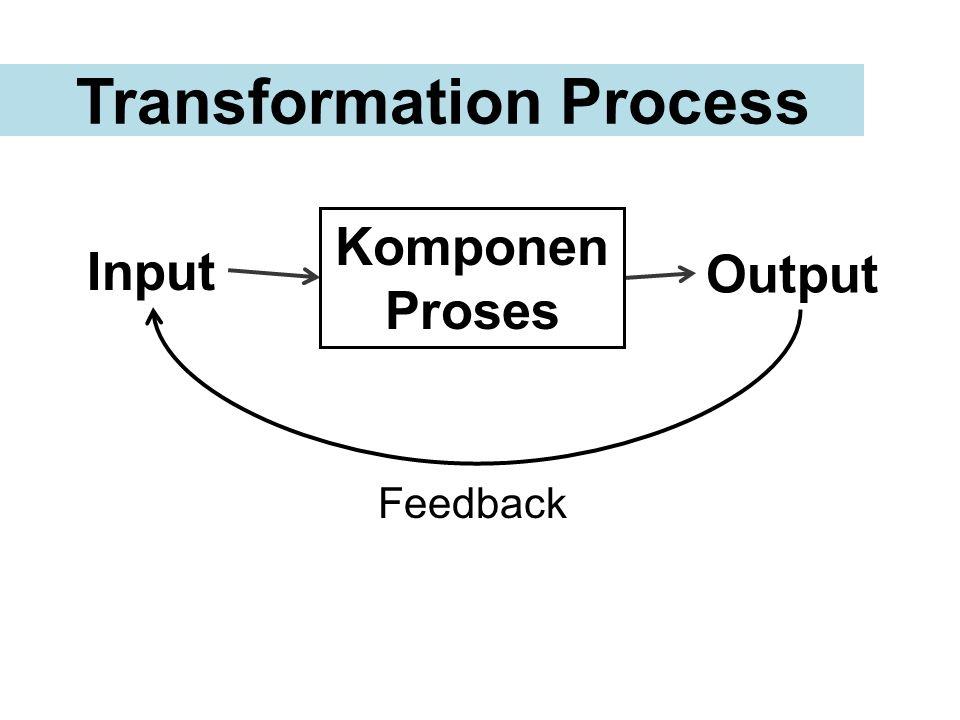 Transformation Process Input Komponen Proses Output Feedback