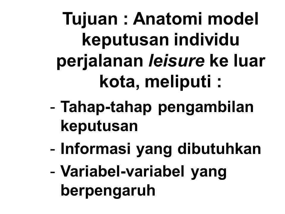 Tujuan : Anatomi model keputusan individu perjalanan leisure ke luar kota, meliputi : -Tahap-tahap pengambilan keputusan -Informasi yang dibutuhkan -V