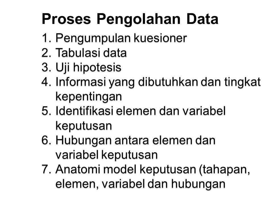 Proses Pengolahan Data 1.Pengumpulan kuesioner 2.Tabulasi data 3.Uji hipotesis 4.Informasi yang dibutuhkan dan tingkat kepentingan 5.Identifikasi elemen dan variabel keputusan 6.Hubungan antara elemen dan variabel keputusan 7.Anatomi model keputusan (tahapan, elemen, variabel dan hubungan
