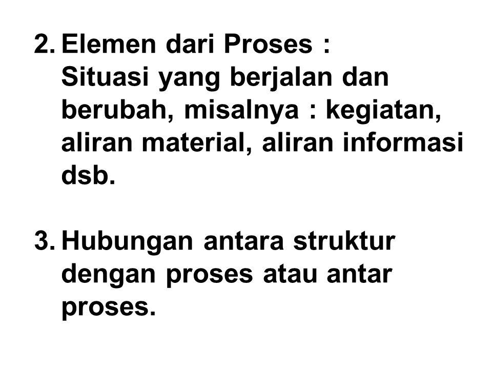 2.Elemen dari Proses : Situasi yang berjalan dan berubah, misalnya : kegiatan, aliran material, aliran informasi dsb. 3.Hubungan antara struktur denga