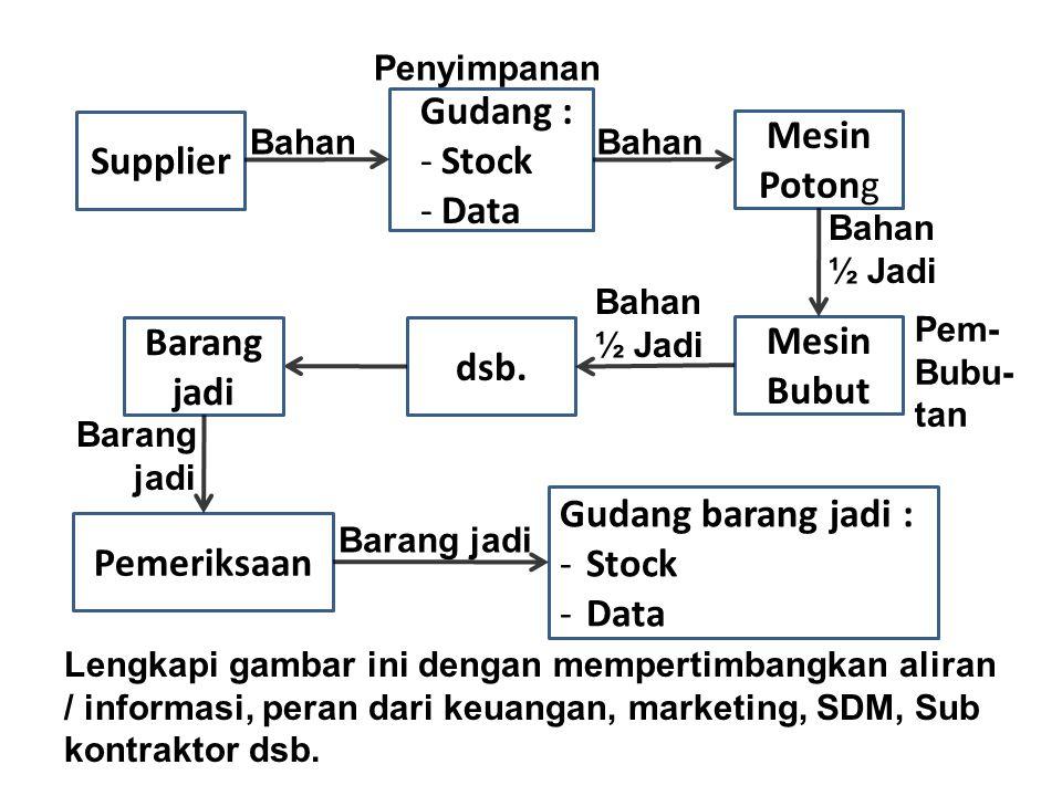 Supplier Gudang : -Stock -Data Mesin Potong Bahan Penyimpanan Mesin Bubut Bahan ½ Jadi Pem- Bubu- tan dsb. Bahan ½ Jadi Barang jadi Pemeriksaan Barang