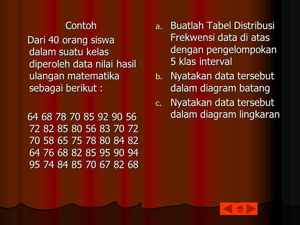 a.Buatlah Tabel Distribusi Frekwensi data di atas dengan pengelompokan 5 klas interval b.