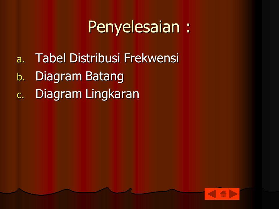 Penyelesaian : a. Tabel Distribusi Frekwensi b. Diagram Batang c. Diagram Lingkaran