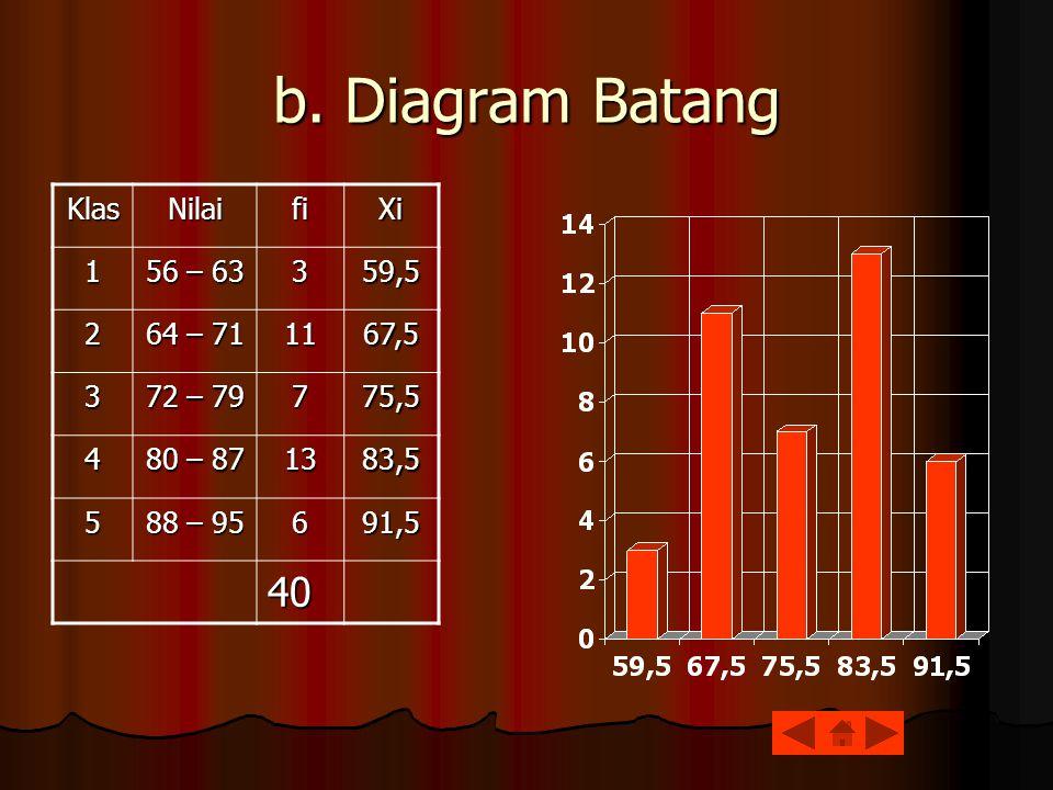 b. Diagram Batang KlasNilaifiXi1 56 – 63 359,5 2 64 – 71 1167,5 3 72 – 79 775,5 4 80 – 87 1383,5 5 88 – 95 691,5 40