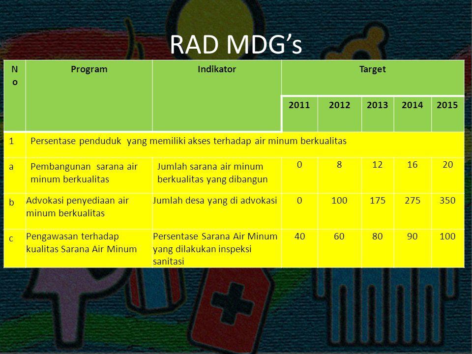 RAD MDG's NoNo ProgramIndikatorTarget 20112012201320142015 1Persentase penduduk yang memiliki akses terhadap air minum berkualitas aPembangunan sarana air minum berkualitas Jumlah sarana air minum berkualitas yang dibangun 08121620 b Advokasi penyediaan air minum berkualitas Jumlah desa yang di advokasi0100175275350 c Pengawasan terhadap kualitas Sarana Air Minum Persentase Sarana Air Minum yang dilakukan inspeksi sanitasi 40608090100