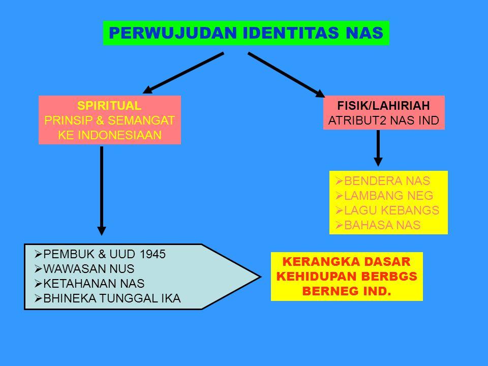 PERWUJUDAN IDENTITAS NAS SPIRITUAL PRINSIP & SEMANGAT KE INDONESIAAN  PEMBUK & UUD 1945  WAWASAN NUS  KETAHANAN NAS  BHINEKA TUNGGAL IKA KERANGKA