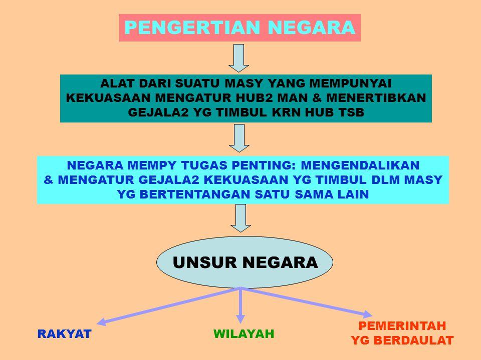 PROSES BERBANGSA-BERNEGARA TIDAK DATANG SECARA TIBA2 TTP MELALUI PROSES SEJARAH DIMULAI DI PENGALAMAN SEJARAHNYA (SENASIB) & ANCANGANNYA MENATAP MASA DEPAN (SETUJUAN) (KESADARAN – SEMANGAT BERSAMA) MENCIPTAKAN IDENTITAS KOLEKTIF SBG PEMERSATU TERWUJUD SIMBOL2 EKSPRESIF SBG SATU BANGSA