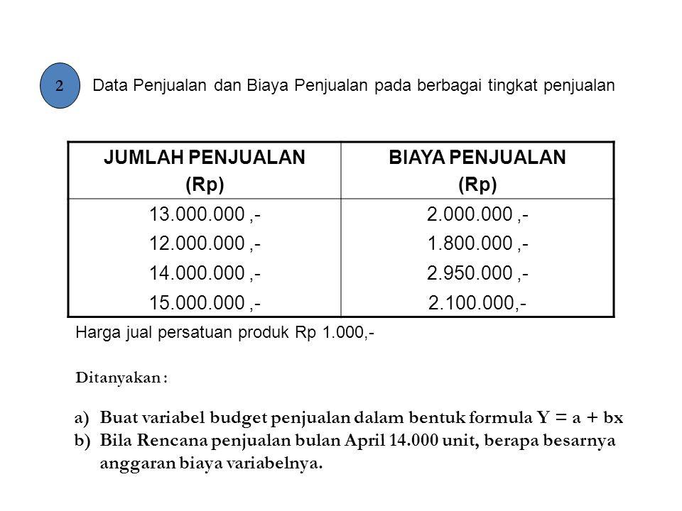 2 Data Penjualan dan Biaya Penjualan pada berbagai tingkat penjualan JUMLAH PENJUALAN (Rp) BIAYA PENJUALAN (Rp) 13.000.000,-2.000.000,- 12.000.000,-1.