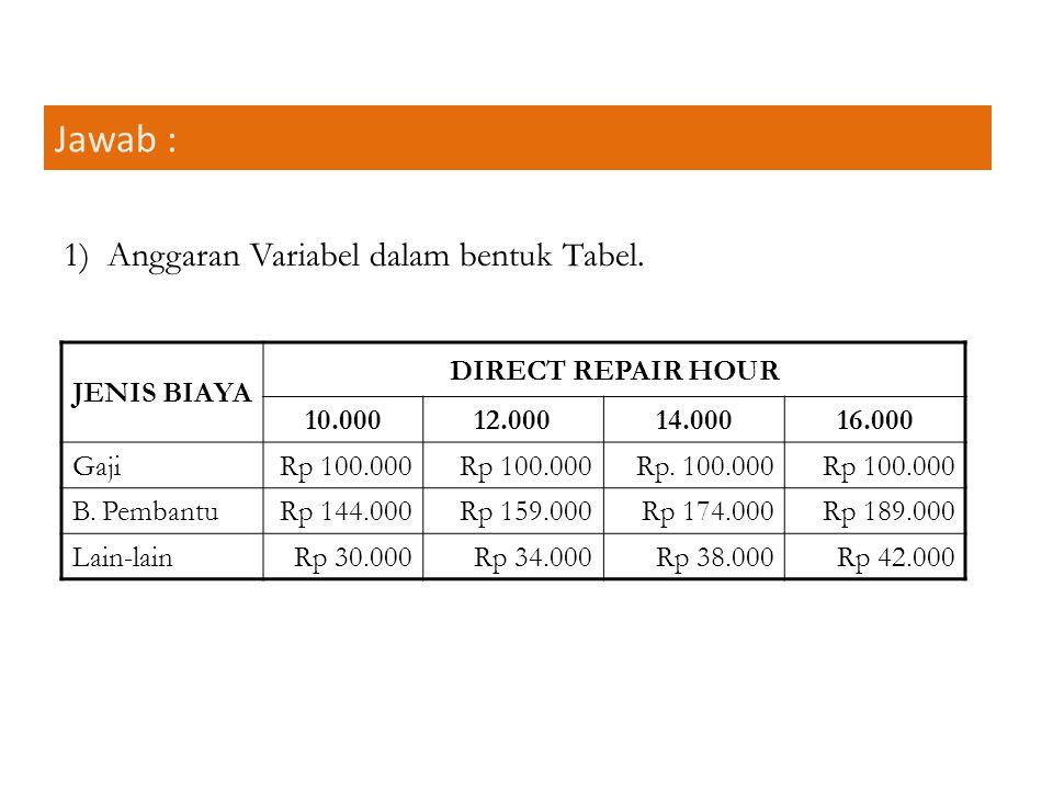 Jawab : 1) Anggaran Variabel dalam bentuk Tabel. JENIS BIAYA DIRECT REPAIR HOUR 10.00012.00014.00016.000 GajiRp 100.000 Rp. 100.000Rp 100.000 B. Pemba