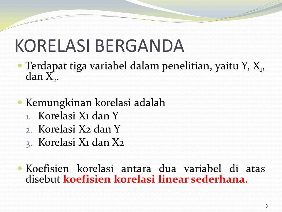 KORELASI BERGANDA Terdapat tiga variabel dalam penelitian, yaitu Y, X 1, dan X 2. Kemungkinan korelasi adalah 1. Korelasi X1 dan Y 2. Korelasi X2 dan