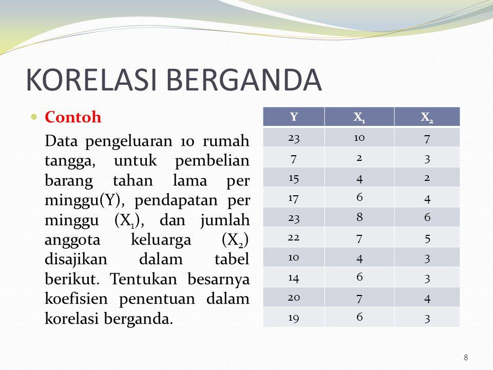 KORELASI BERGANDA 8 Contoh Data pengeluaran 10 rumah tangga, untuk pembelian barang tahan lama per minggu(Y), pendapatan per minggu (X 1 ), dan jumlah