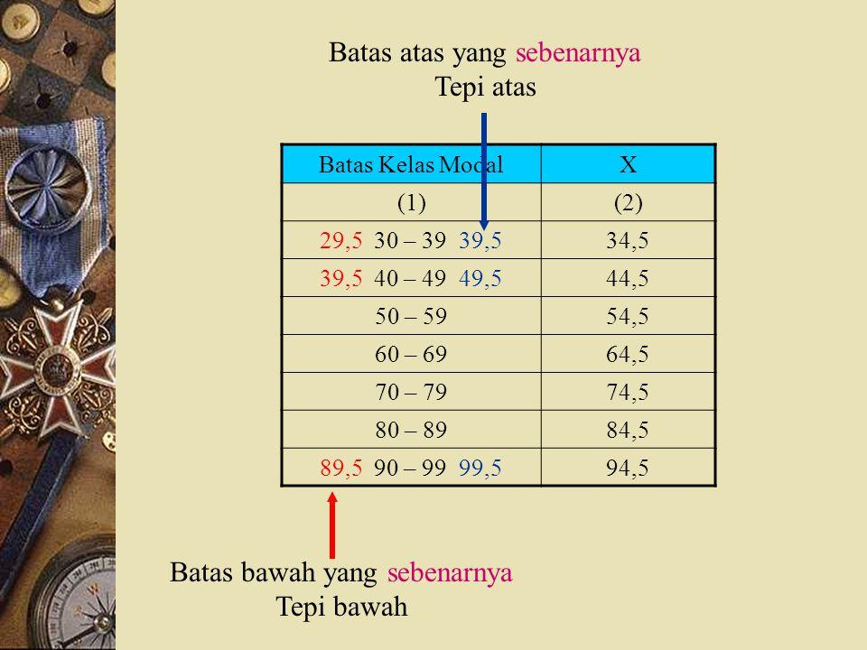 Batas Kelas ModalX (1)(2) 30 – 3934,5 40 – 4944,5 50 – 5954,5 60 – 6964,5 70 – 7974,5 80 – 8984,5 90 – 9994,5 Batas bawah (lower limit) Batas atas (up