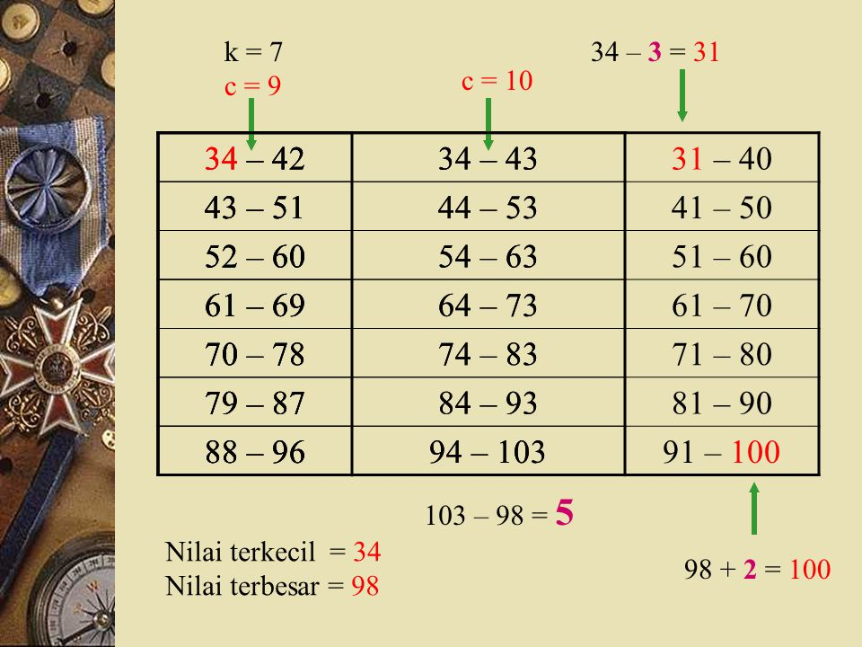 Batas Kelas ModalXSistem Tallyf (1)(2)(3)(4) 30 – 3934,5//2 40 – 4944,5///3 50 – 5954,5//// //// /11 60 – 6964,5//// //// 20 70 – 7974,5//// //// ////