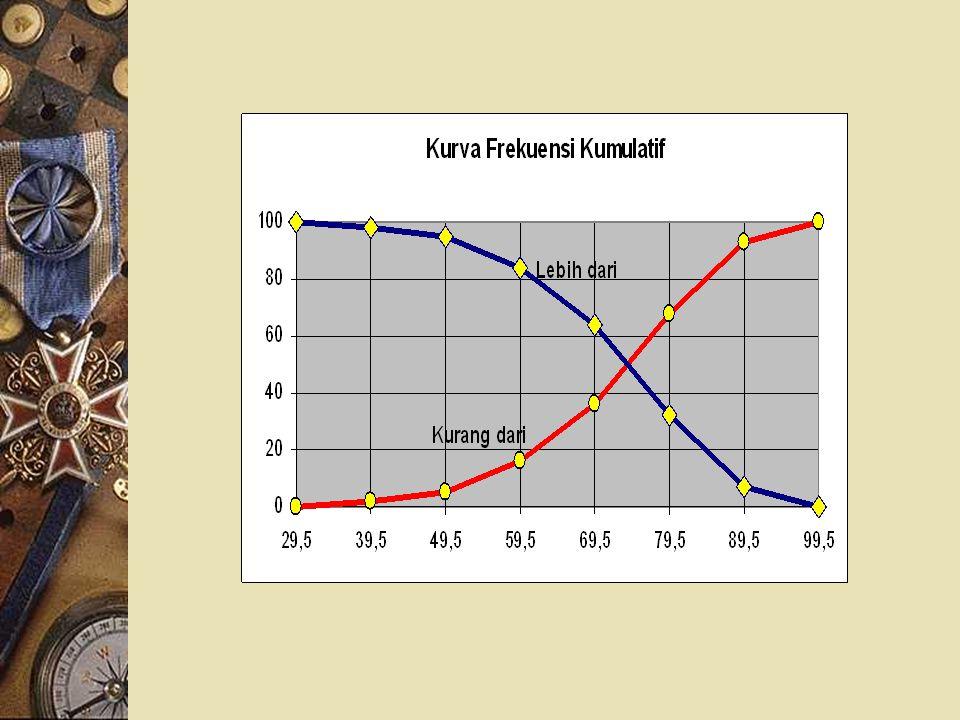 Grafik dari Tabel Frekuensi, Rrekuensi Relatif dan Kumulatif Contoh 4.2:
