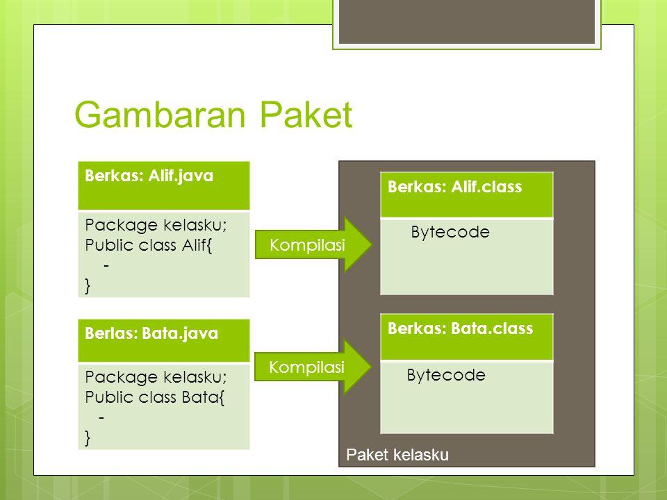 Gambaran Paket Berkas: Alif.java Package kelasku; Public class Alif{ - } Berlas: Bata.java Package kelasku; Public class Bata{ - } Paket kelasku Berka