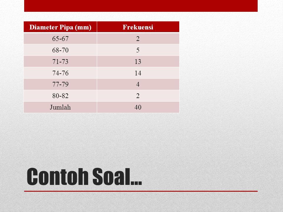 Contoh Soal... Diameter Pipa (mm)Frekuensi 65-672 68-705 71-7313 74-7614 77-794 80-822 Jumlah40