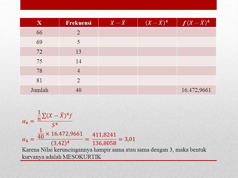 XFrekuensi 662 695 7213 7514 784 812 Jumlah4016.472,9661
