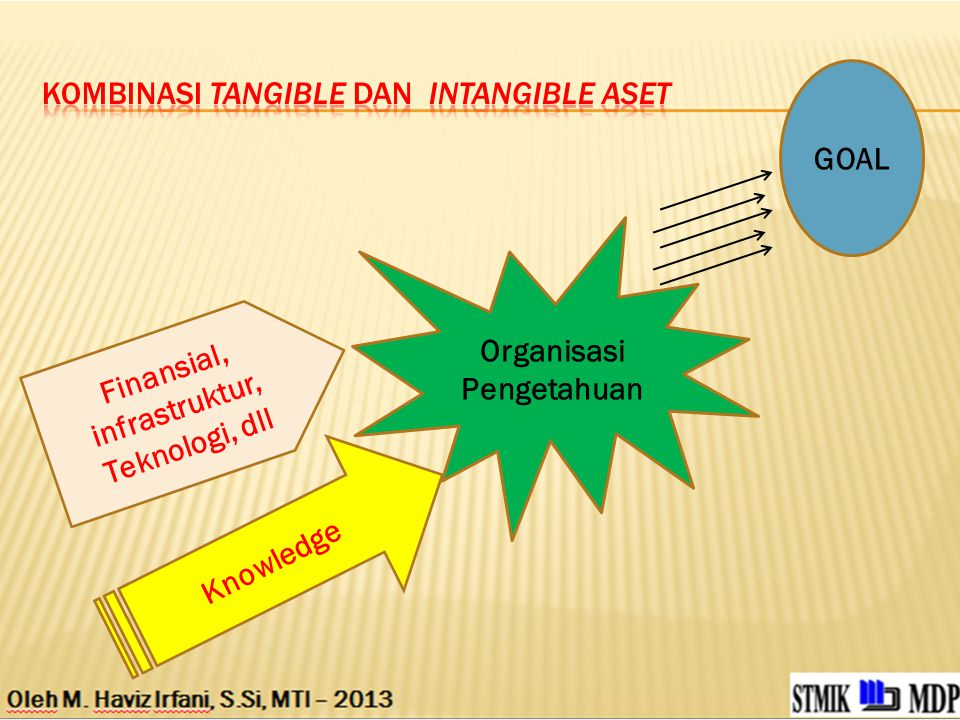 Finansial, infrastruktur, Teknologi, dll Knowledge GOAL Organisasi Pengetahuan
