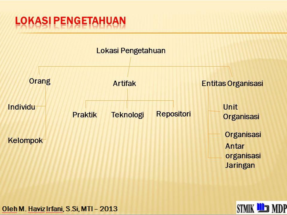 Entitas Organisasi Lokasi Pengetahuan Artifak Orang Kelompok Individu PraktikTeknologi Repositori Antar organisasi Jaringan Organisasi Unit Organisasi