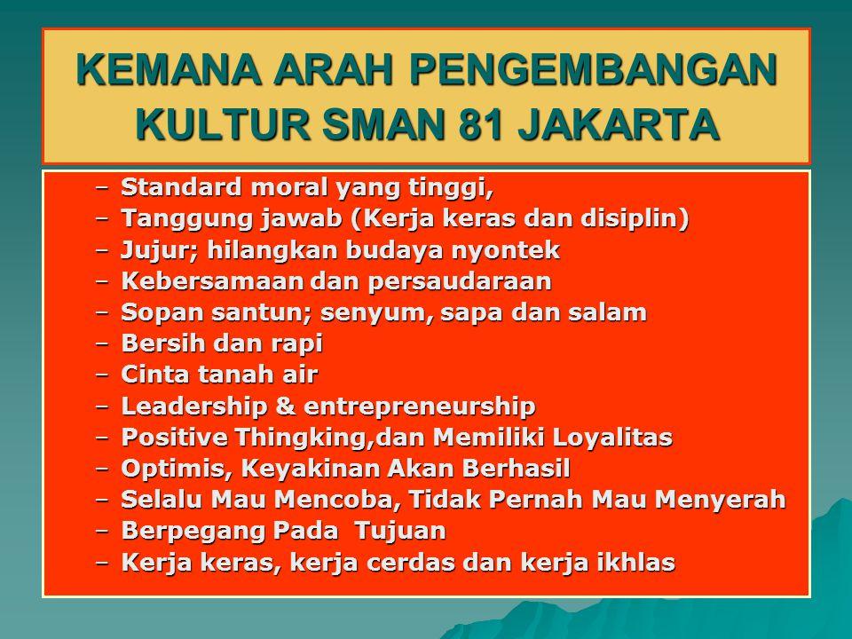KEMANA ARAH PENGEMBANGAN KULTUR SMAN 81 JAKARTA –Standard moral yang tinggi, –Tanggung jawab (Kerja keras dan disiplin) –Jujur; hilangkan budaya nyont