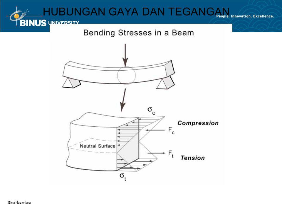 Bina Nusantara HUBUNGAN GAYA DAN TEGANGAN
