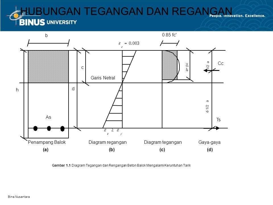 Bina Nusantara HUBUNGAN TEGANGAN DAN REGANGAN Penampang Balok (a) h b As d c Garis Netral Diagram regangan (b) Diagram tegangan (c) Gaya-gaya (d) 003.0  c  ys  0.85 fc Ts Cc 1/2 a d-1/2 a Gambar 1.1 Diagram Tegangan dan Rengangan Beton Balok Mengalami Keruntuhan Tarik a=  c