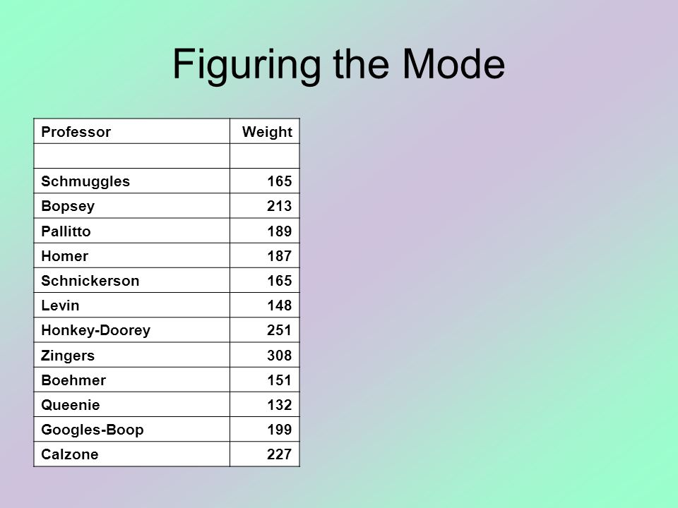 Figuring the Mode ProfessorWeight Schmuggles165 Bopsey213 Pallitto189 Homer187 Schnickerson165 Levin148 Honkey-Doorey251 Zingers308 Boehmer151 Queenie