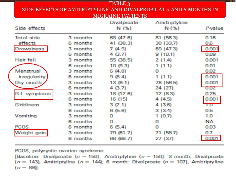 TABLE 3 SIDE EFFECTS OF AMITRIPTYLINE AND DIVALPROAT AT 3 AND 6 MONTHS IN MIGRAINE PATIENTS