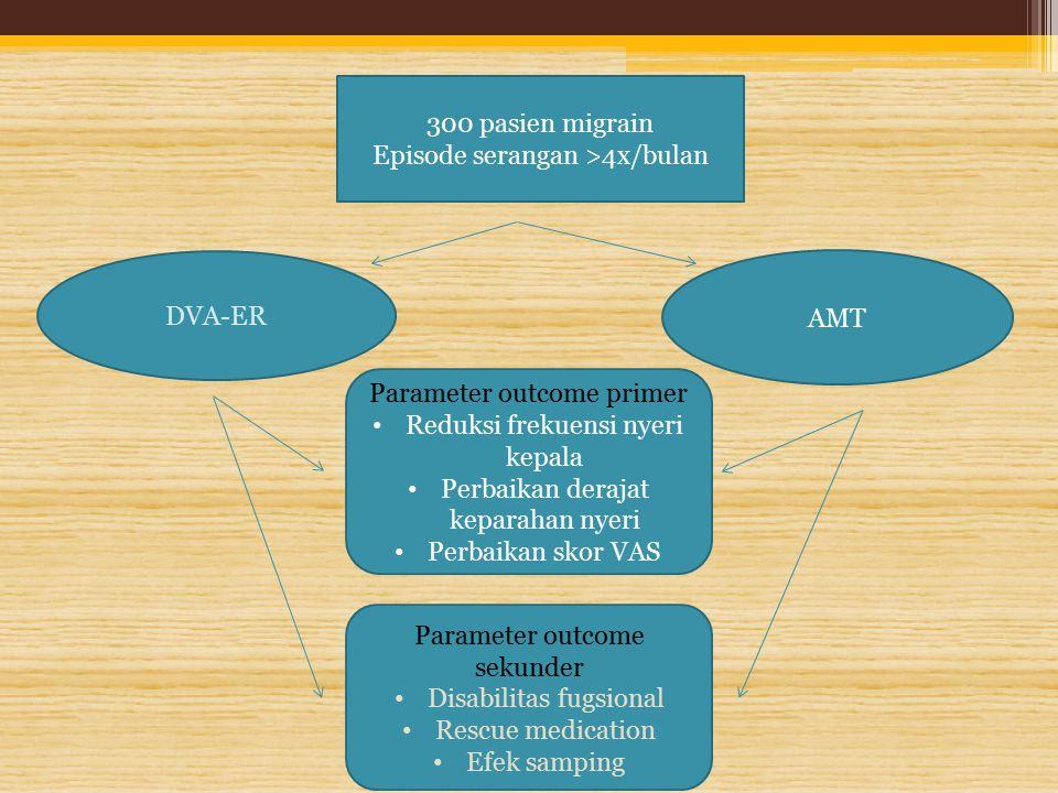 300 pasien migrain Episode serangan >4x/bulan DVA-ER AMT Parameter outcome primer Reduksi frekuensi nyeri kepala Perbaikan derajat keparahan nyeri Per