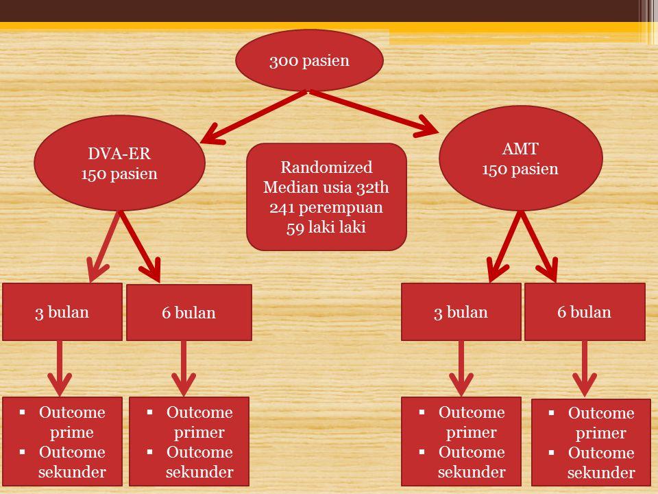 Efek samping Efek samping AMT  Mengantuk  Mulut terasa kering Efek samping DVA-ER  Kerontokan rambut  Ketidakteraturan menstruasi  Gejala GIT  Pertambahan berat badan  PCOS