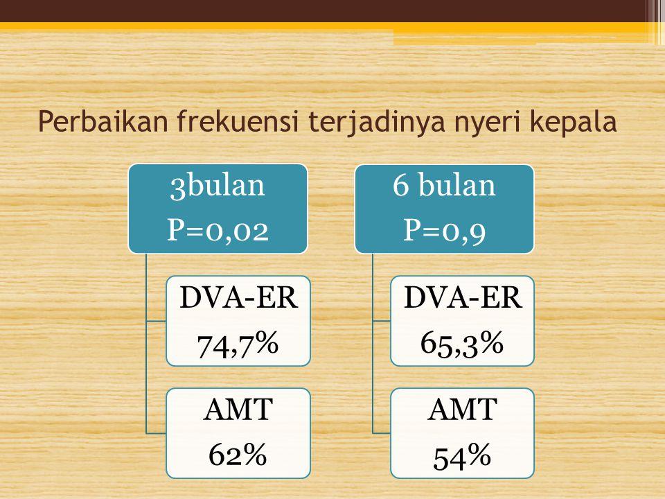 Perbaikan frekuensi terjadinya nyeri kepala 3bulan P=0,02 DVA-ER 74,7% AMT 62% 6 bulan P=0,9 DVA-ER 65,3% AMT 54%