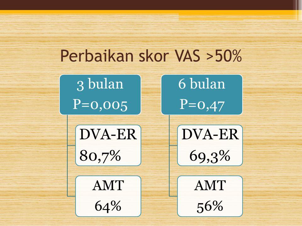 Perbaikan skor VAS >50% 3 bulan P=0,005 DVA-ER 80,7% AMT 64% 6 bulan P=0,47 DVA-ER 69,3% AMT 56%
