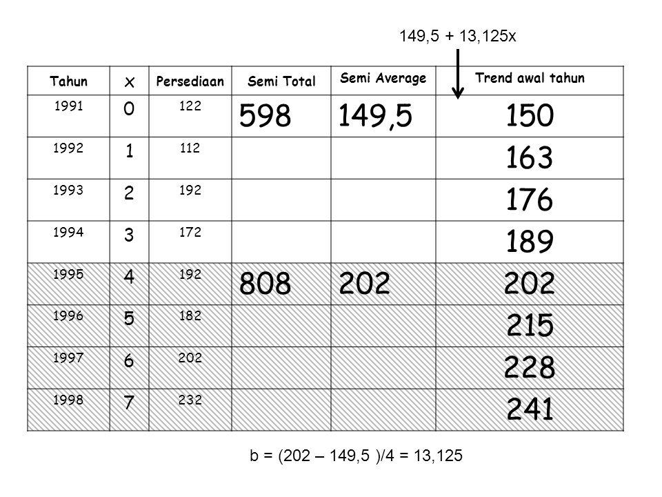 Tahun x PersediaanSemi Total Semi AverageTrend awal tahun 1991 0 122 598149,5150 1992 1 112 163 1993 2 192 176 1994 3 172 189 1995 4 192 808202 1996 5