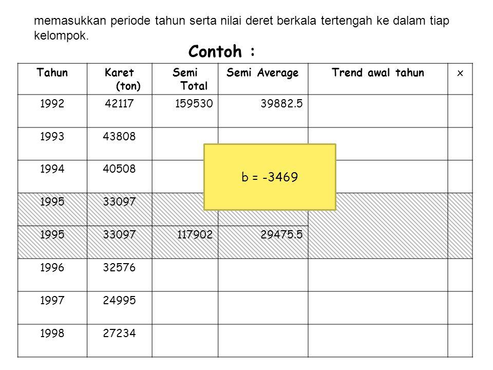Contoh : TahunKaret (ton) Semi Total Semi AverageTrend awal tahunx 199242117 12643342144.33 199343808 199440508 199533097 Tidak dihitung 199632576 8480528268.33 199724995 199827234 b = -3469 menghilangkan periode tahun serta nilai deret berkala tertengah.