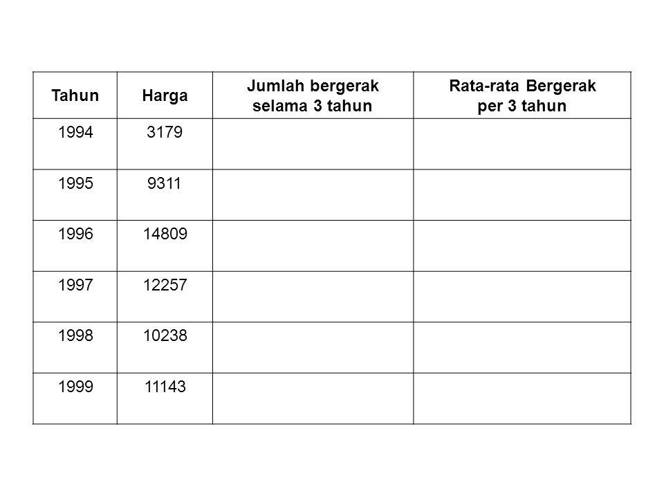 TahunHarga Jumlah bergerak selama 3 tahun Rata-rata Bergerak per 3 tahun 19943179 19959311 272999099.6667 199614809 3637712125.667 199712257 373041243