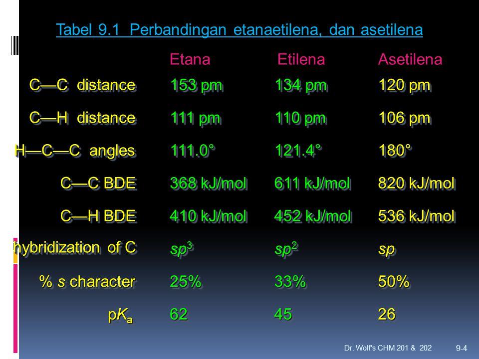 Dr. Wolf's CHM 201 & 202 9-4 C—C distance C—H distance H—C—C angles C—C BDE C—H BDE % s character pKapKapKapKa pKapKapKapKa 153 pm 111 pm 111.0°111.0°