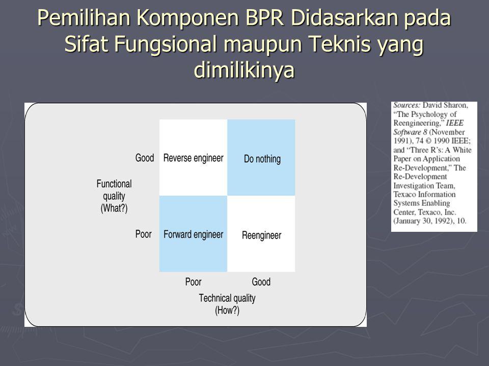 Pemilihan Komponen BPR Didasarkan pada Sifat Fungsional maupun Teknis yang dimilikinya