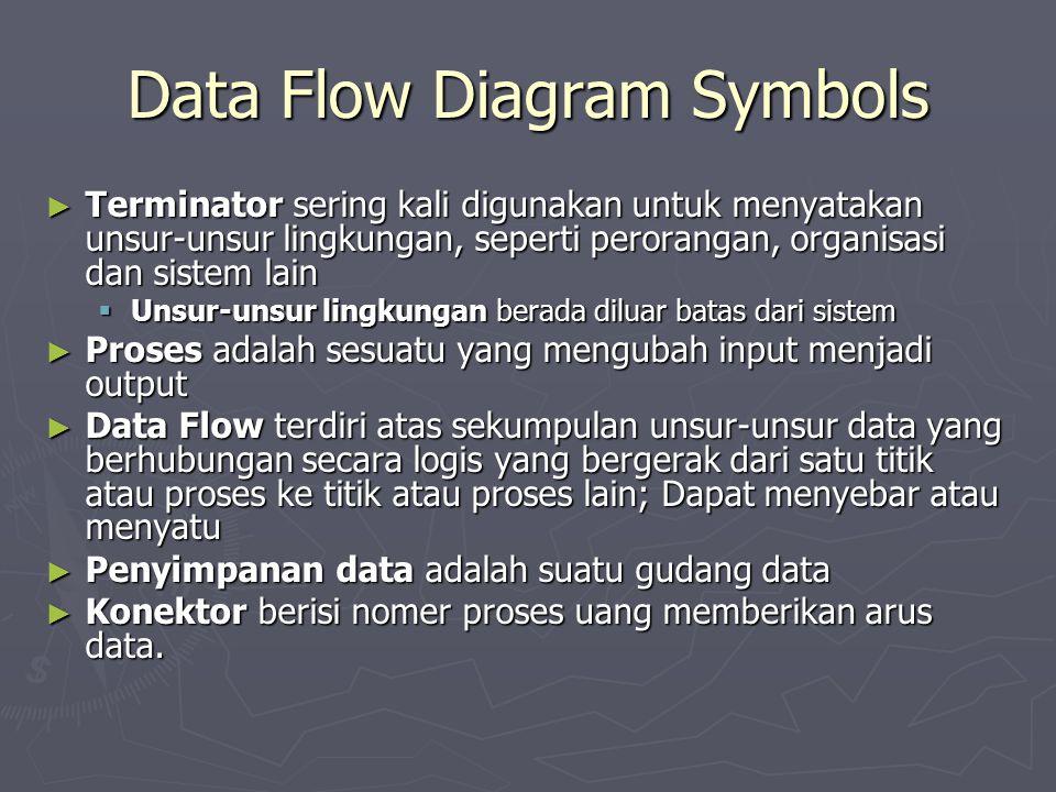 Data Flow Diagram Symbols ► Terminator sering kali digunakan untuk menyatakan unsur-unsur lingkungan, seperti perorangan, organisasi dan sistem lain 