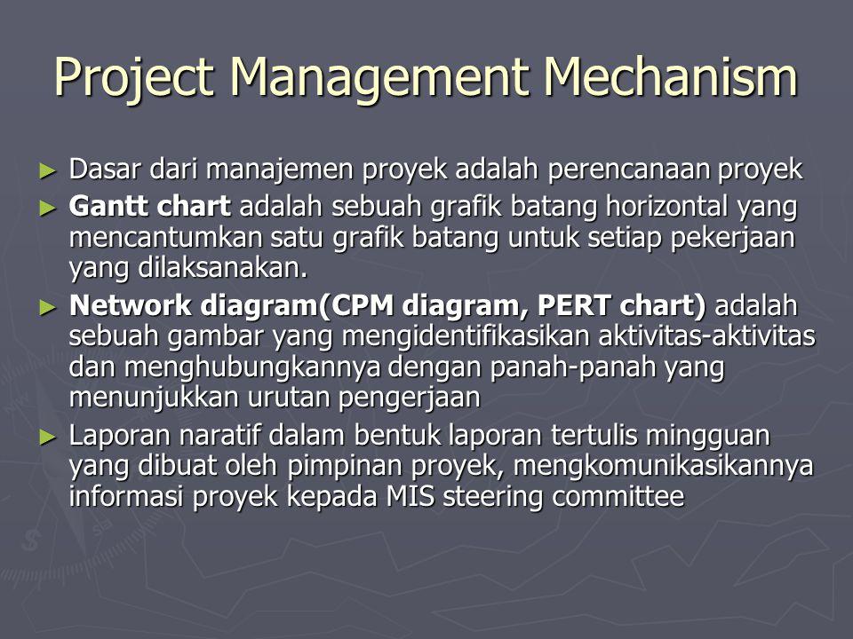 Project Management Mechanism ► Dasar dari manajemen proyek adalah perencanaan proyek ► Gantt chart adalah sebuah grafik batang horizontal yang mencantumkan satu grafik batang untuk setiap pekerjaan yang dilaksanakan.