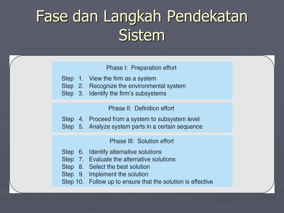 Setiap Area Bisnis adalah Sistem