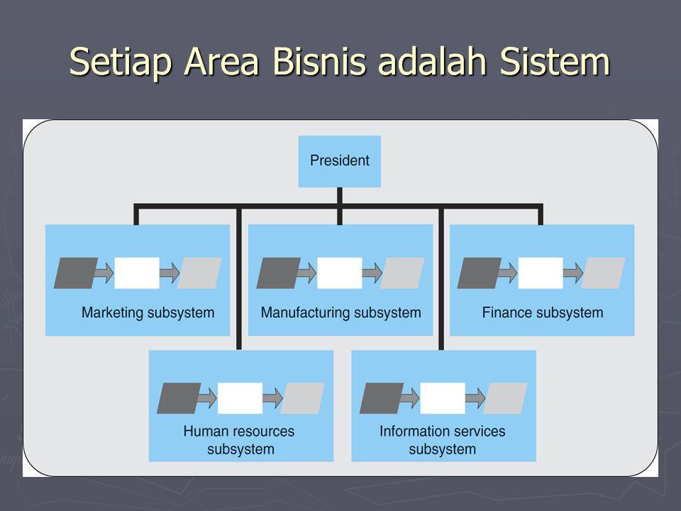 Use Cases ► Use case adalah suatu uraian naratif dalam bentuk kerangka dari dialog yang terjadi antara sistem primer dengan sistem sekunder.